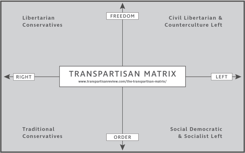 transpartisan matrix
